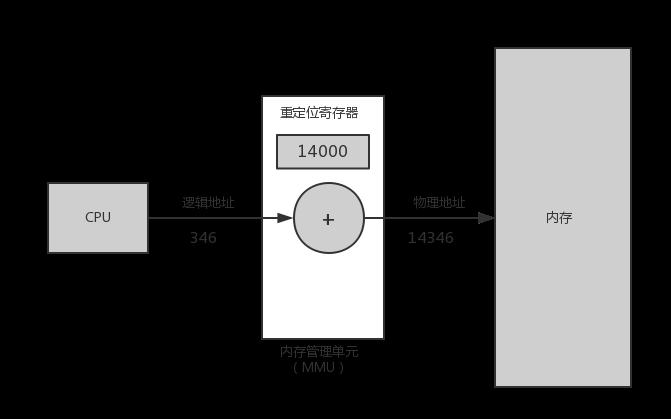 使用重定位寄存器的动态定位.png-15.7kB