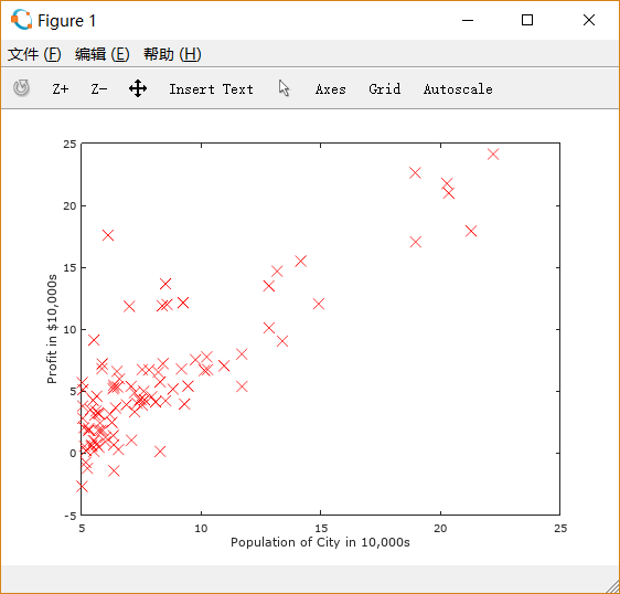 Figure 1: Scatter plot of training data