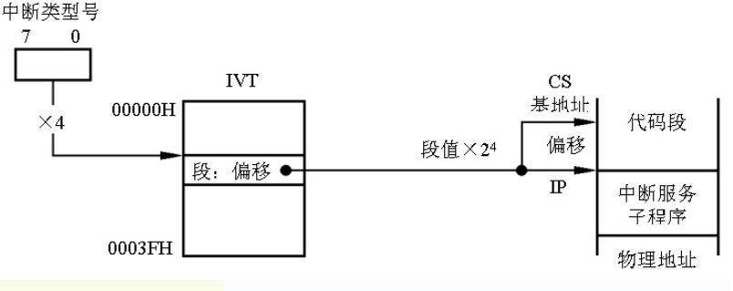 计算机组成原理复习(2)