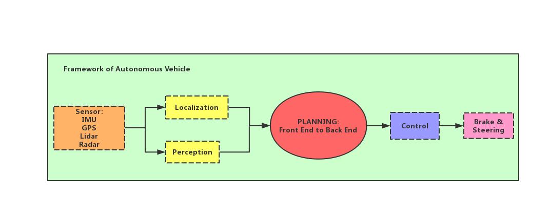 无人车模块架构图.jpg-27.1kB