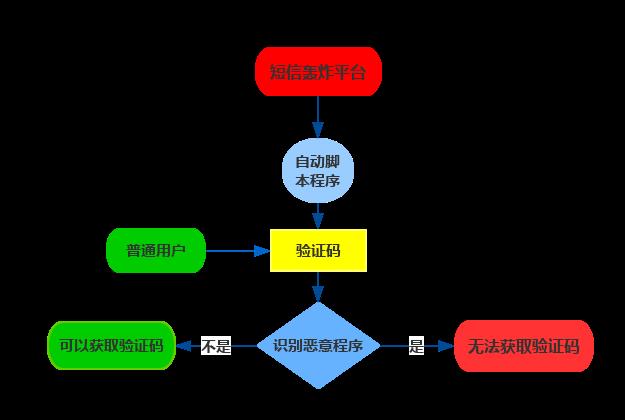 短信轰炸原理图1.png-25.6kB
