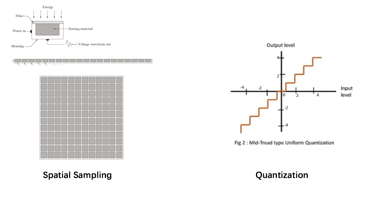 Fig 1: Left:Sampling, Right: Quantization