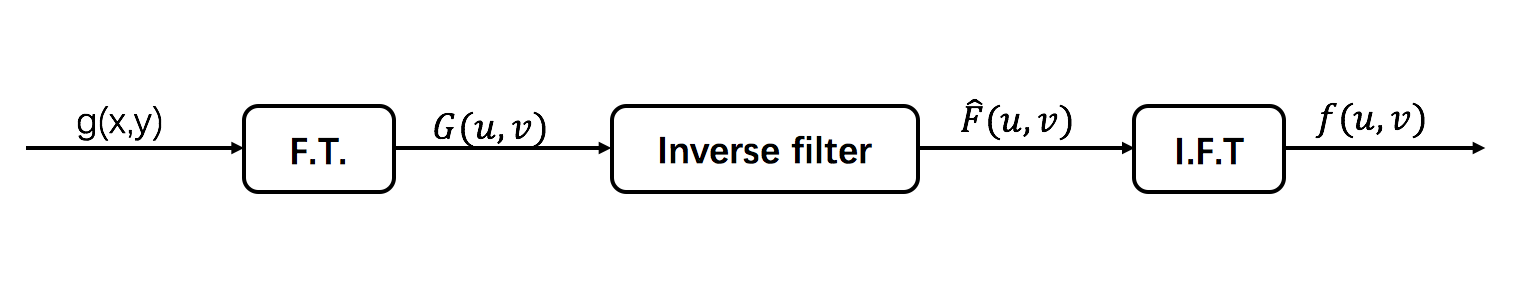 Inverse Filter