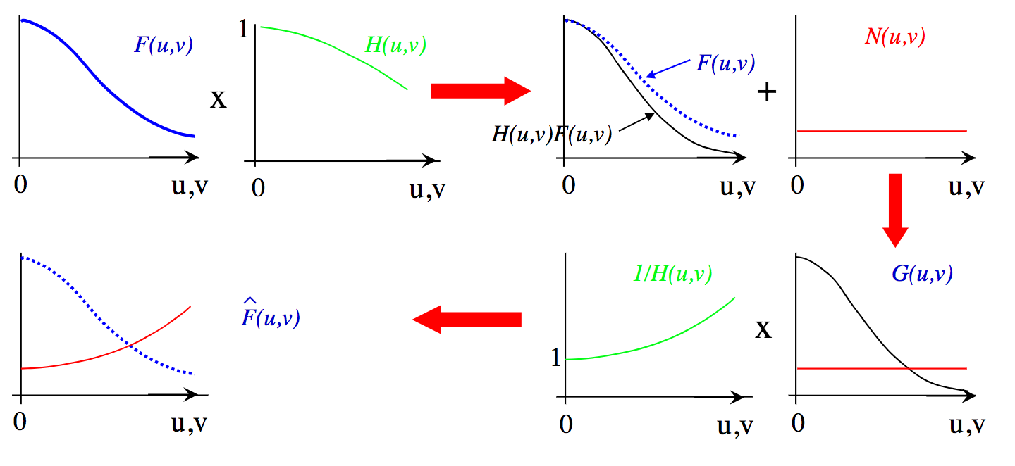 Problem of inverse filter