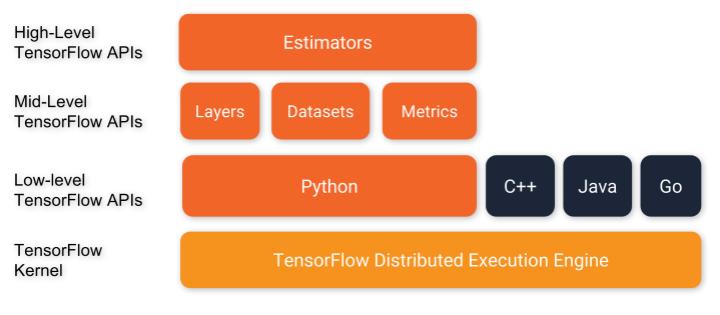 tensorflow_programming_environment_meitu_2.jpg-99.9kB