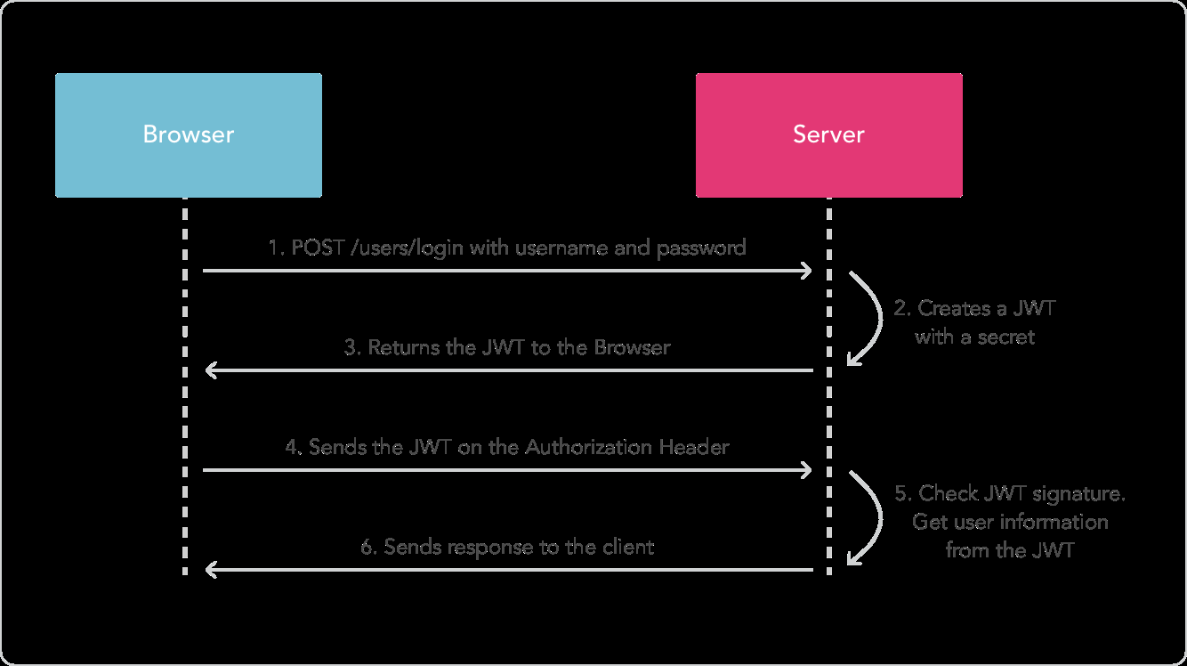 ASP.NET Core 使用 JWT 搭建分布式无状态身份验证系统