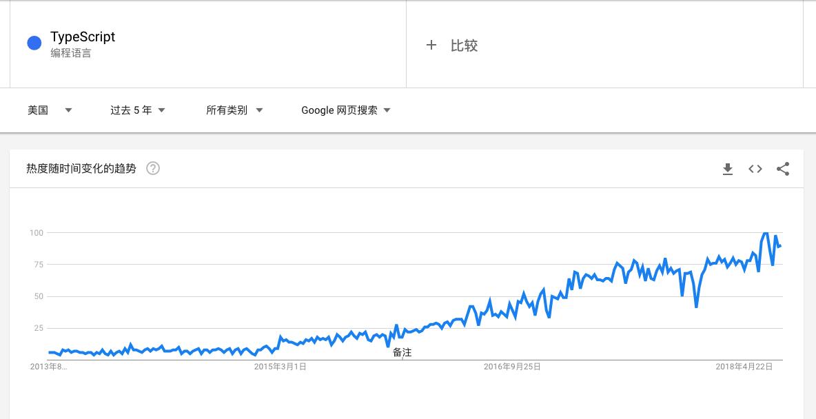 google 趋势