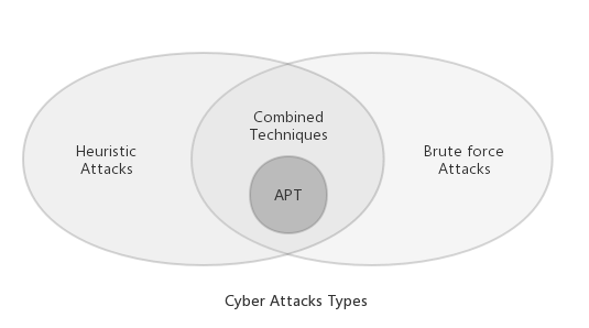 Cyber attacks types