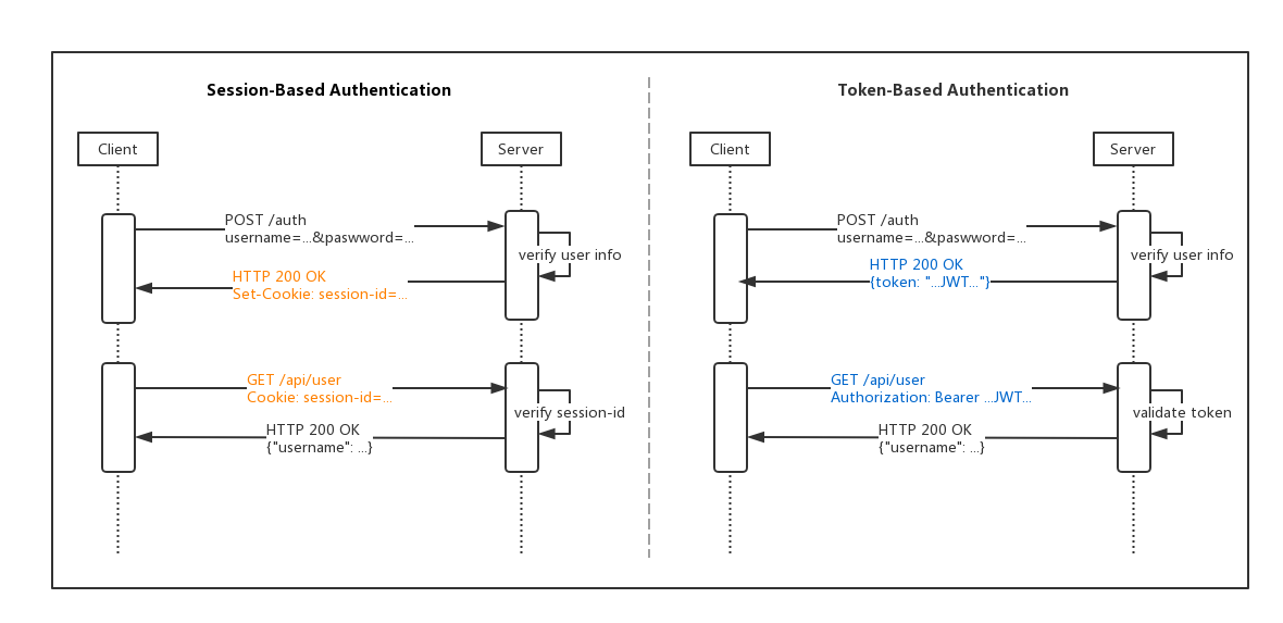 session-based vs token-based authentication