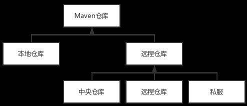 maven-repository-type