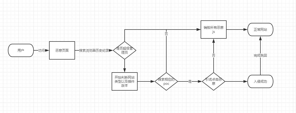 从瑞士军刀到变形金刚--XSS攻击面拓展· LoRexxar's Blog