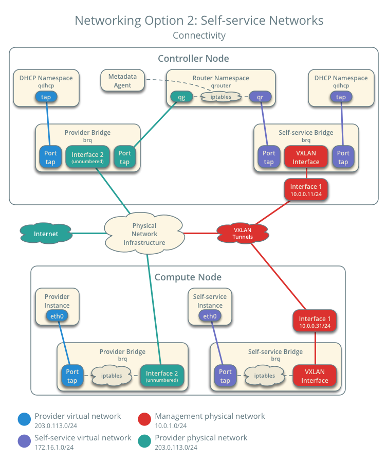 OpenStack Self-service networks with OpenvSwitch - 作业部落