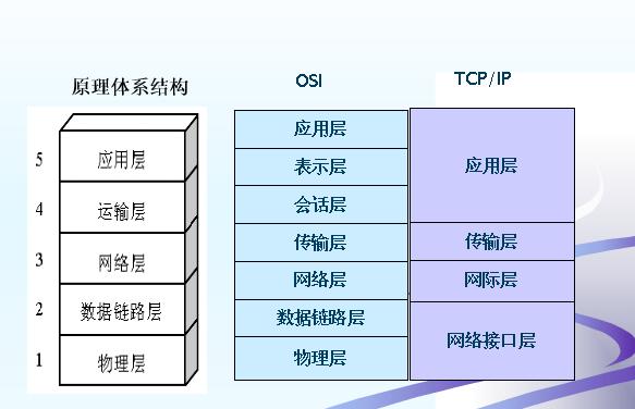 OSI网络体系结构与TCPIP协议模型.png-51.3kB