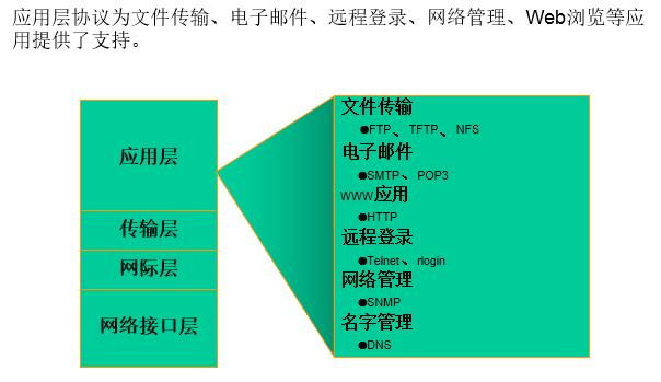 TCPIP应用层.png-22.3kB