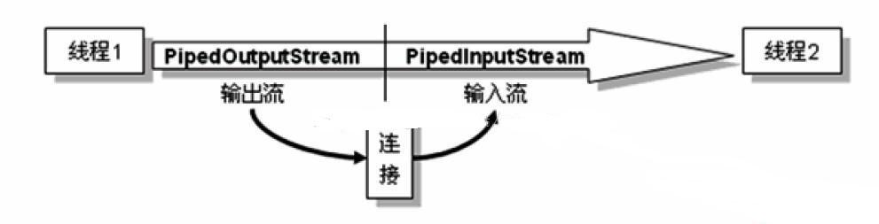 线程通信示意图之管道.jpg-30.5kB