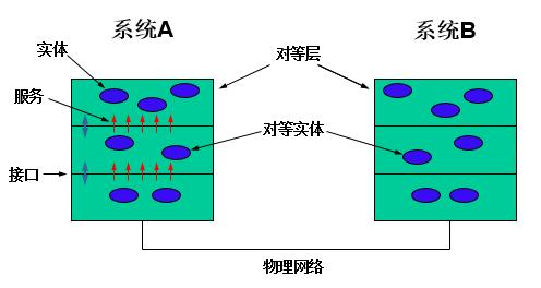 网络系统结构的基本概念.png-11.9kB