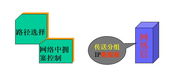 网络层.png-16.8kB