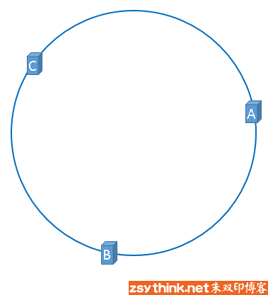 一致性哈希算法基本概念图示9.png-9.1kB