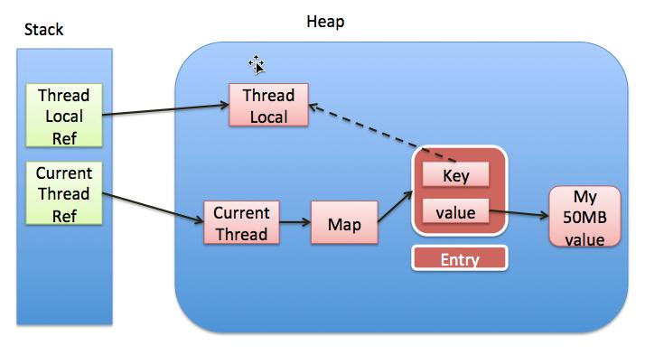 ThreadLocal可能引起的内存泄露.jpg-127.3kB