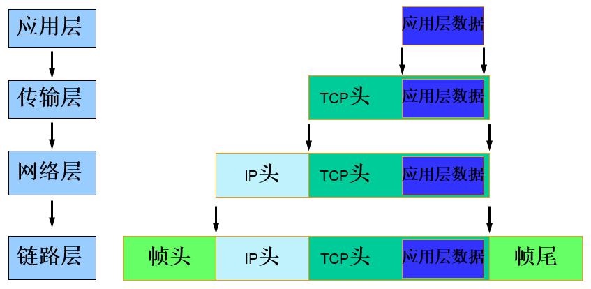 PDU封装实例.png-29.4kB