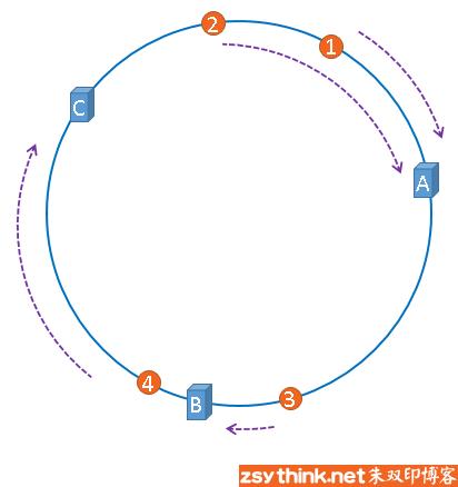 一致性哈希算法基本概念图示6.png-27.8kB