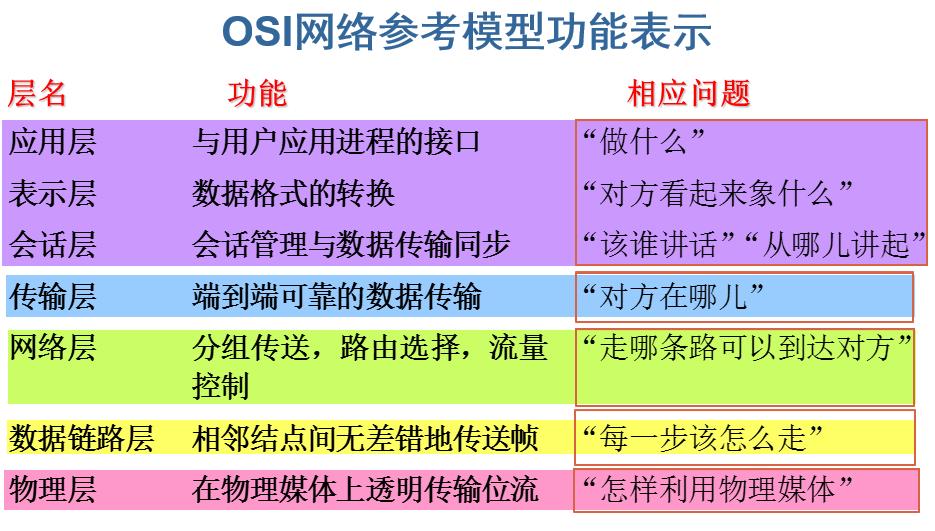 OSI网络参考模型功能表示.png-75.4kB