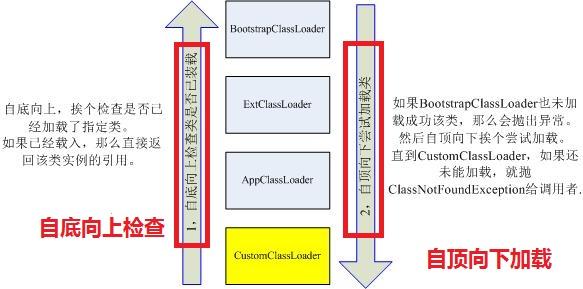 自定义类加载器加载类的过程-54.2kB