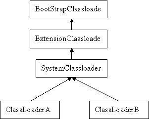类加载器默认委派关系图-11.2kB