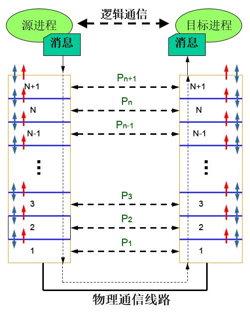 网络体系结构模型.png-30.3kB