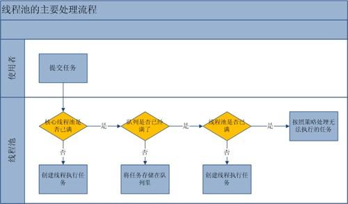 线程池的处理流程.jpg-25.3kB