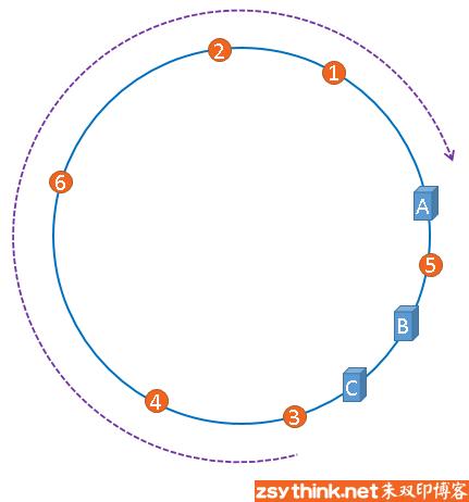 一致性哈希算法基本概念图示11.png-30.8kB