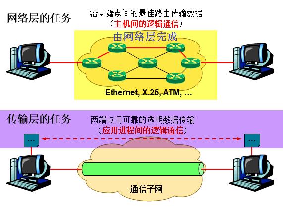 网络层与传输层.png-43.6kB