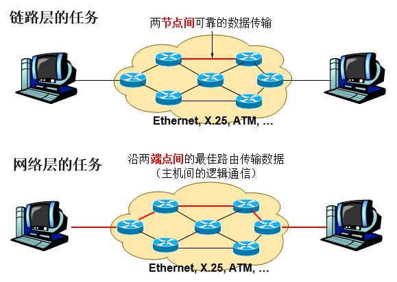 当前网络存在多个出口_反复出现您当前的网络存在链路层劫持_链路预测网络