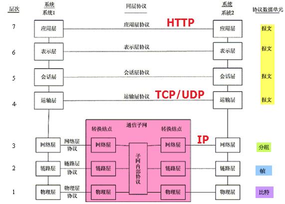 OSI网络系统结构参考模型及协议.png-101.7kB