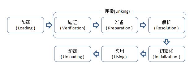 类加载过程-11.2kB