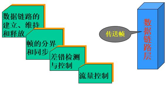 数据链路层.png-24.4kB