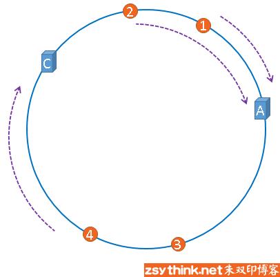 一致性哈希算法基本概念图示7.png-26.7kB