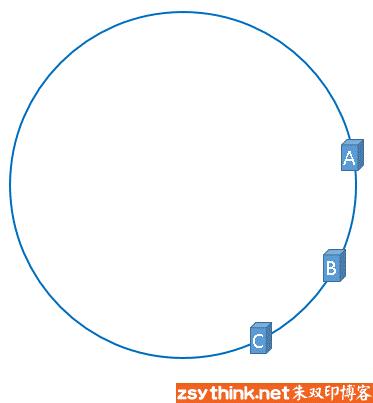 一致性哈希算法基本概念图示10.png-9.1kB