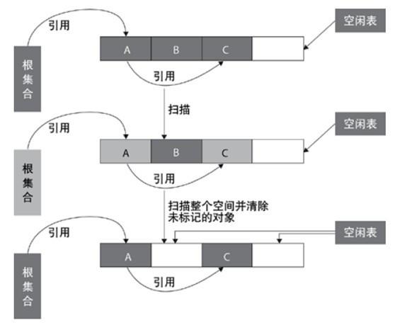可达性分析算法.jpg-26.7kB