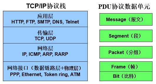 TCPIP与PSU.png-18.1kB