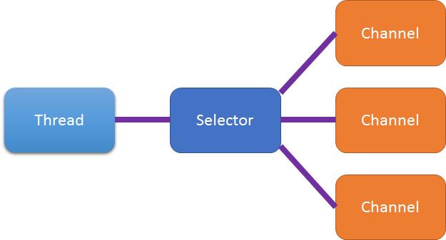 nio-selector-1-N-11.2kB