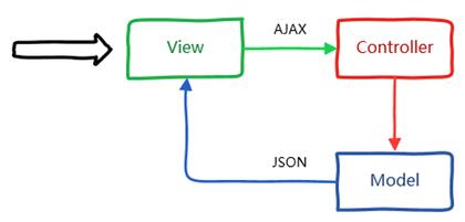 MVC+前后端分离.jpg-24.2kB