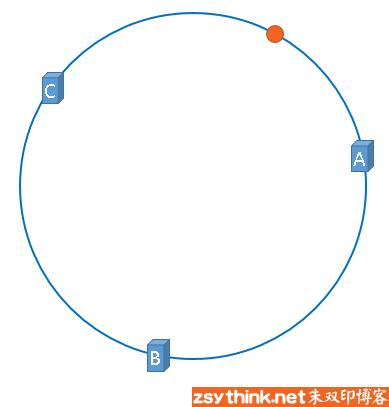 一致性哈希算法基本概念图示4.png-19.7kB