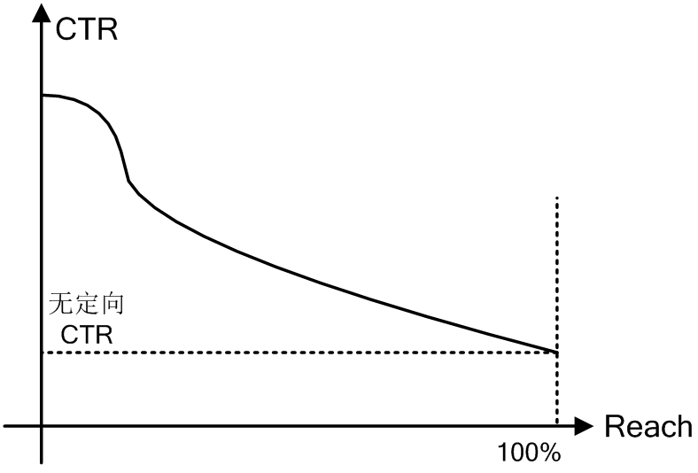 Reach/CTR曲线