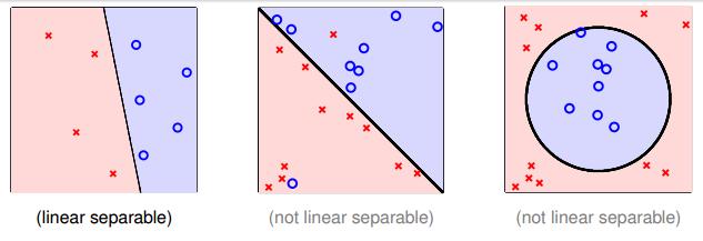 线性可分与不可分的例子