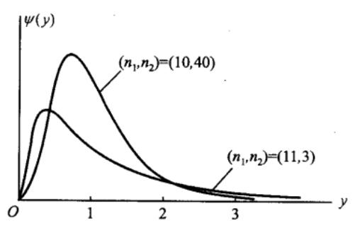 F分布的概率密度函数