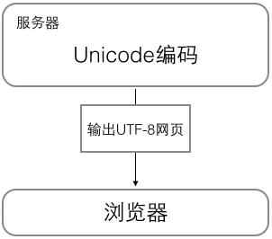 浏览网页编码转换例子