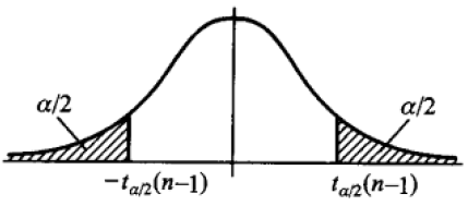 t分布的概率密度函数