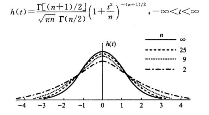 t分布的概率密度函数和图像