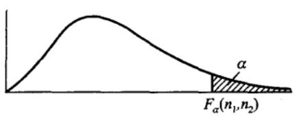 F分布的分为点